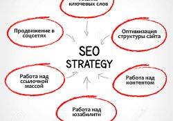 Формирование правильной стратегии по продвижению сайта в поисковиках