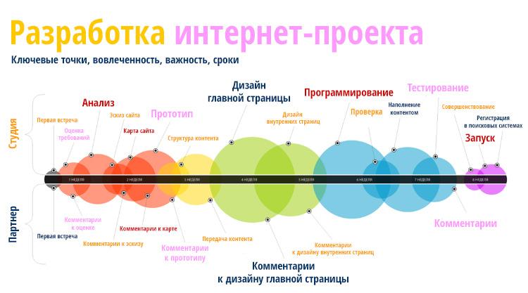 Этапы проектирования и создания интернет сайта организации по созданию сайта