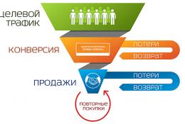Лонгрид «Воронка продаж: способы улучшения»